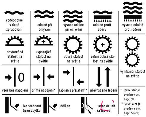 Před nalepením řádně nastudujte symboly, kterými je každá tapeta opatřena.