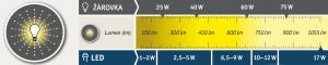 Přehledná tabulka, ve které vidíte počet lumenů a výkon standardní žárovky nebo LED žárovky.