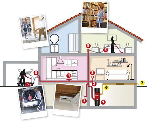 Princip centrálního vysavače. Centrální jednotka je umístěna mimo hlavní obytný prostor a odtud jsou rozvody po celém domě. Uživatel v každé místnosti připojuje pouze hadici a vysává.